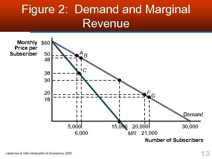 Figure 2: Demand Marginal Revenue Monthly $60 Price per Subscriber 50 48 A B