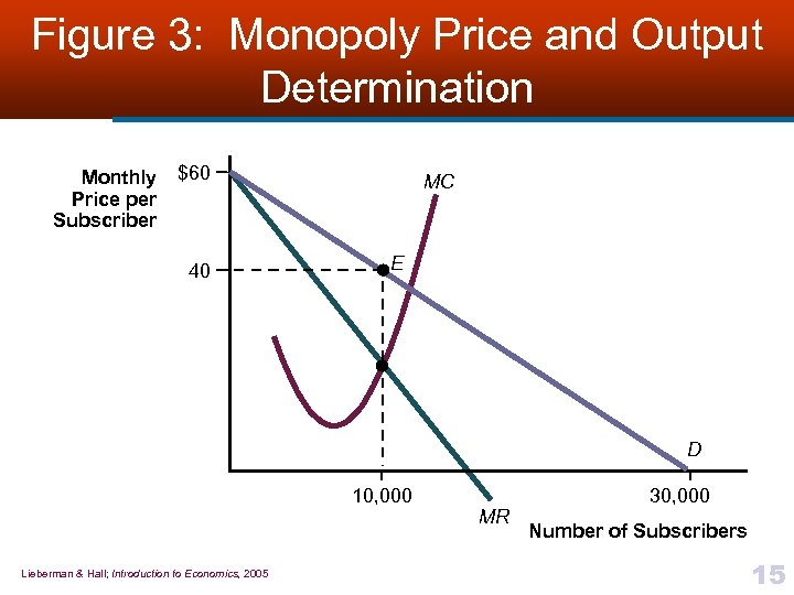 Figure 3: Monopoly Price and Output Determination Monthly Price per Subscriber $60 40 MC