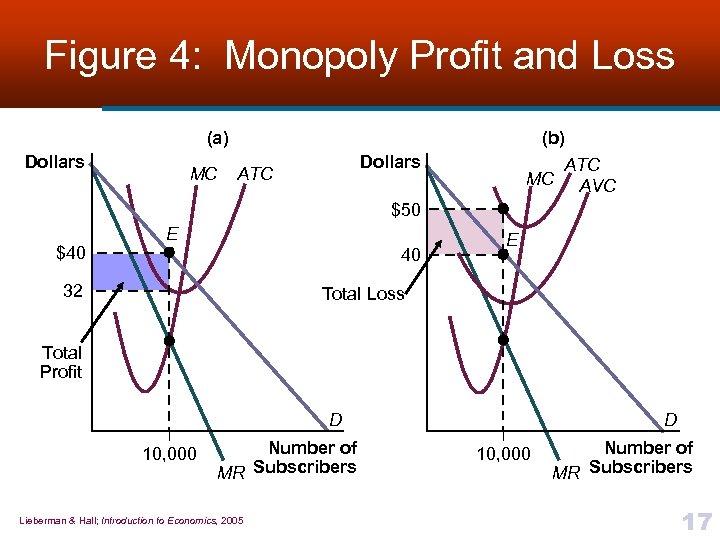 Figure 4: Monopoly Profit and Loss (a) Dollars MC (b) ATC MC AVC Dollars