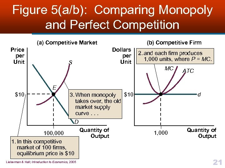 Figure 5(a/b): Comparing Monopoly and Perfect Competition (a) Competitive Market Price per Unit (b)