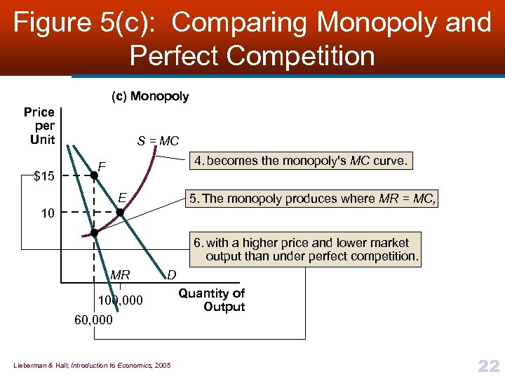 Figure 5(c): Comparing Monopoly and Perfect Competition (c) Monopoly Price per Unit $15 S