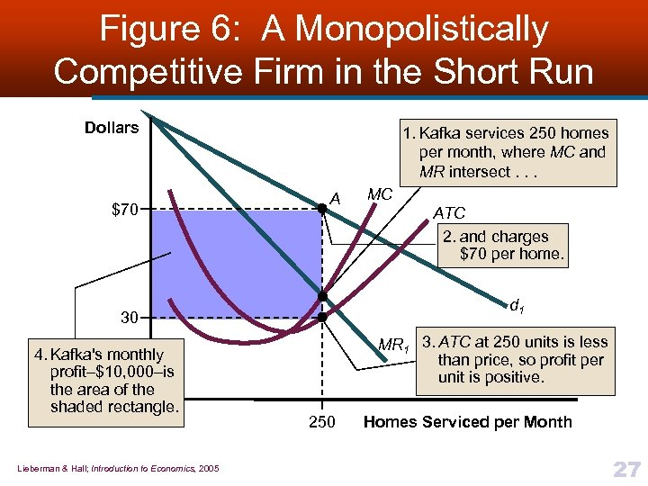 Figure 6: A Monopolistically Competitive Firm in the Short Run Dollars $70 1. Kafka