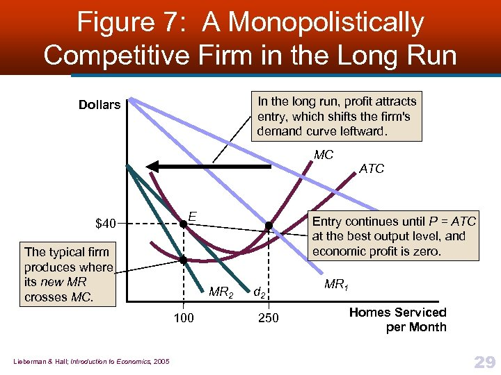 Figure 7: A Monopolistically Competitive Firm in the Long Run In the long run,