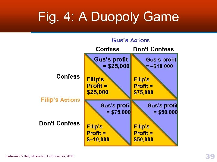 Fig. 4: A Duopoly Game Gus's Actions Confess Don't Confess Gus's profit = $25,