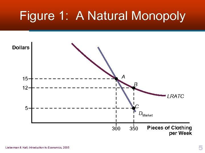Figure 1: A Natural Monopoly Dollars A 15 B 12 LRATC C 5 DMarket