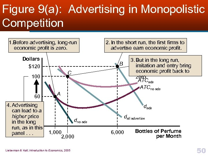 Figure 9(a): Advertising in Monopolistic Competition 1. Before advertising, long-run economic profit is zero.