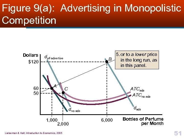 Figure 9(a): Advertising in Monopolistic Competition Dollars $120 60 50 5. or to a