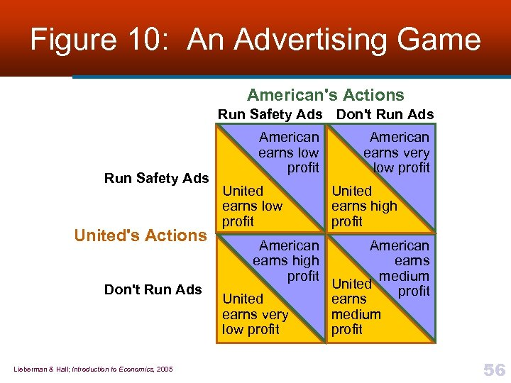 Figure 10: An Advertising Game American's Actions Run Safety Ads Don't Run Ads Run