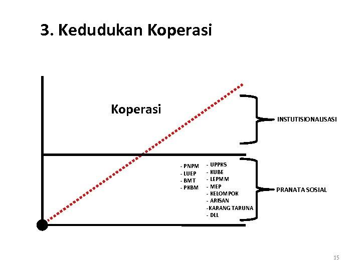 3. Kedudukan Koperasi INSTUTISIONALISASI - PNPM - LUEP - BMT - PKBM - UPPKS