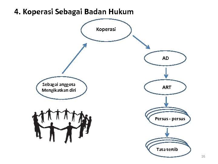4. Koperasi Sebagai Badan Hukum Koperasi AD Sebagai anggota Mengikatkan diri ART Persus -