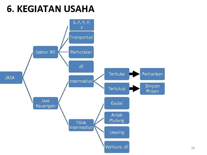 6. KEGIATAN USAHA B, P, P Transportasi Sektor Riil Perhotelan dll Terbuka Perbankan Tertutup