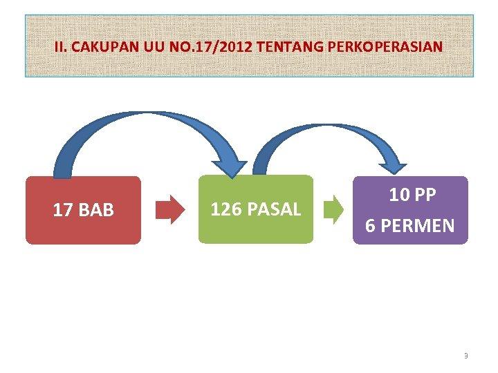 II. CAKUPAN UU NO. 17/2012 TENTANG PERKOPERASIAN 17 BAB 126 PASAL 10 PP 6