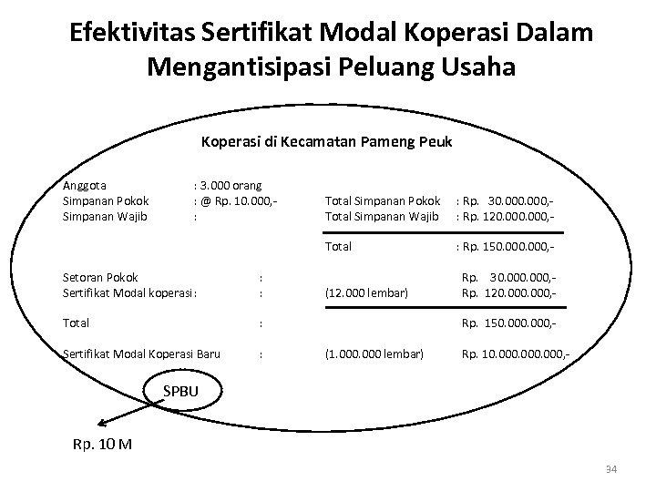 Efektivitas Sertifikat Modal Koperasi Dalam Mengantisipasi Peluang Usaha Koperasi di Kecamatan Pameng Peuk Anggota