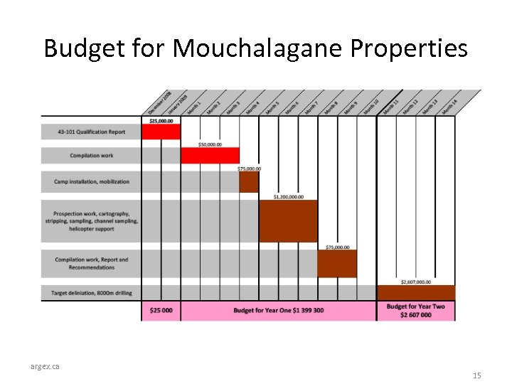 Budget for Mouchalagane Properties argex. ca 15