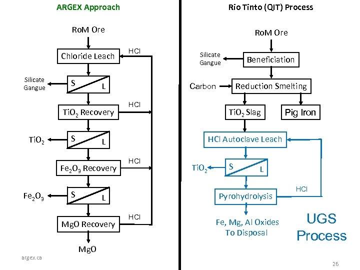 ARGEX Approach Rio Tinto (QIT) Process Ro. M Ore Chloride Leach Silicate Gangue S