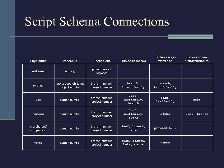 Script Schema Connections Tables accessed Tables always written to branch number, project number branch,