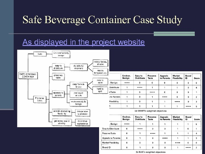 Safe Beverage Container Case Study As displayed in the project website