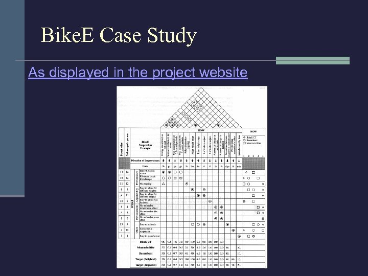 Bike. E Case Study As displayed in the project website