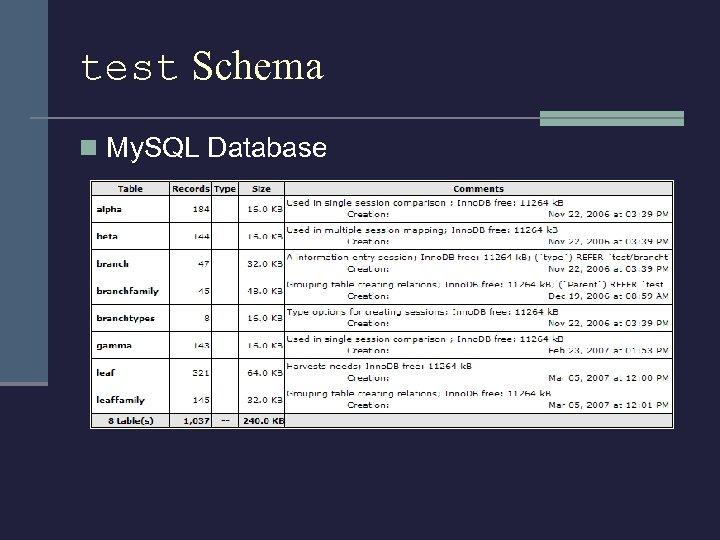 test Schema n My. SQL Database