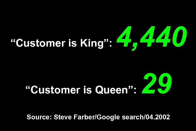 """""""Customer is King"""": 4, 440 """"Customer is Queen"""": 29 Source: Steve Farber/Google search/04. 2002"""