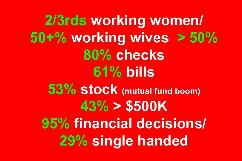2/3 rds working women/ 50+% working wives > 50% 80% checks 61% bills 53%