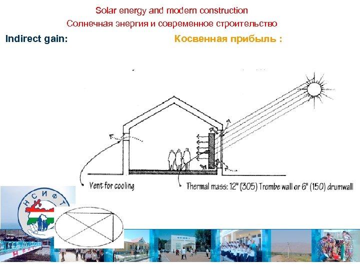 Solar energy and modern construction Солнечная энергия и современное строительство Indirect gain: Косвенная прибыль