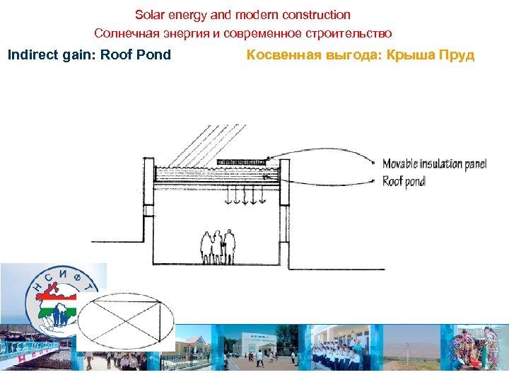 Solar energy and modern construction Солнечная энергия и современное строительство Indirect gain: Roof Pond