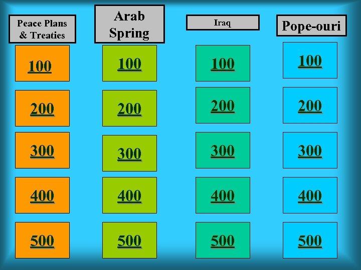 Peace Plans & Treaties Arab Spring Iraq Pope-ouri 100 100 200 200 300 300
