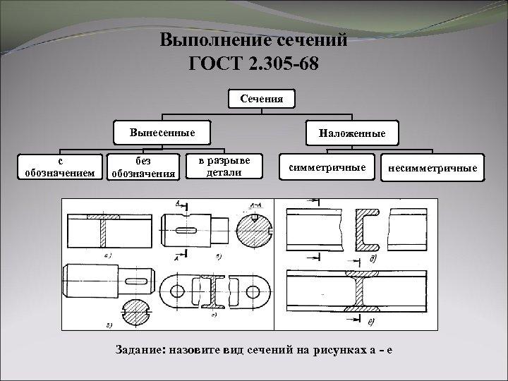 Выполнение сечений ГОСТ 2. 305 -68 Сечения Вынесенные с обозначением без обозначения Наложенные в