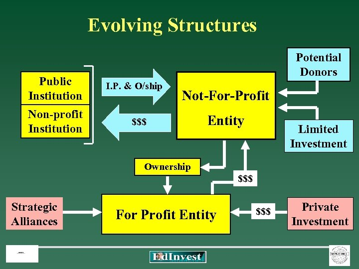 Evolving Structures Public Institution Non-profit Institution Potential Donors I. P. & O/ship Not-For-Profit Entity