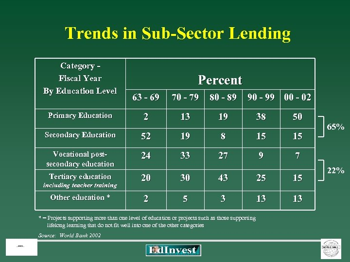 Trends in Sub-Sector Lending Category - Fiscal Year By Education Level Percent 63 -