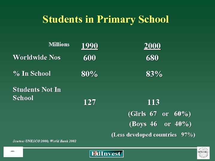 Students in Primary School Millions Worldwide Nos 1990 600 2000 680 % In School