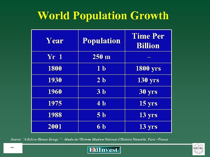 World Population Growth Year Population Time Per Billion Yr 1 250 m – 1800