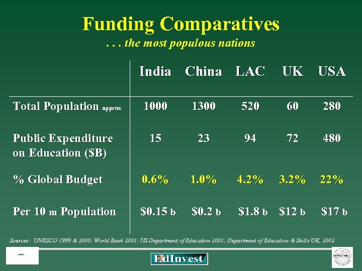 Funding Comparatives . . . the most populous nations India China LAC UK USA