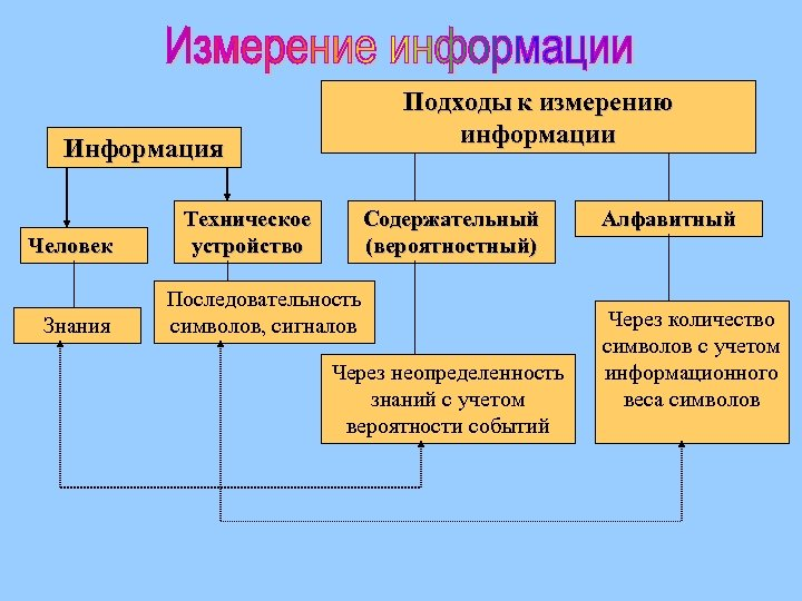 Подходы к измерению информации Информация Человек Знания Техническое устройство Содержательный (вероятностный) Последовательность символов, сигналов