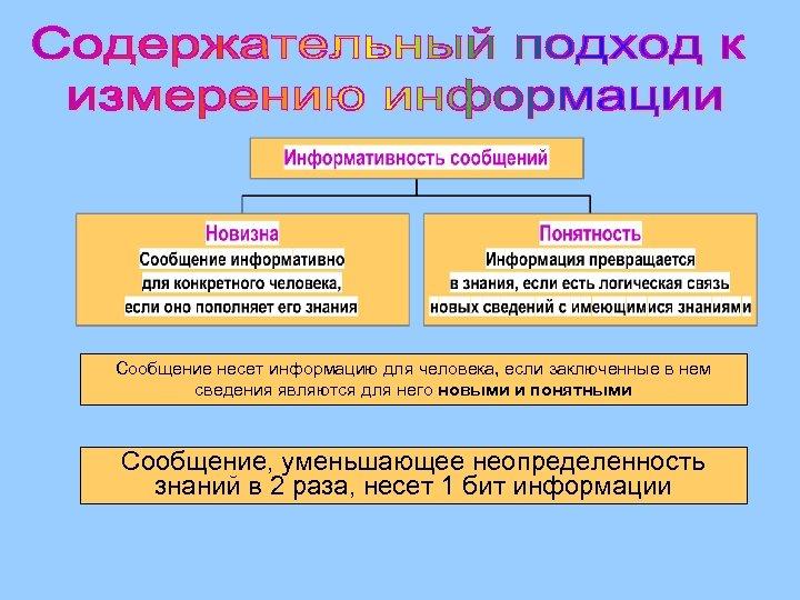 Сообщение несет информацию для человека, если заключенные в нем сведения являются для него новыми
