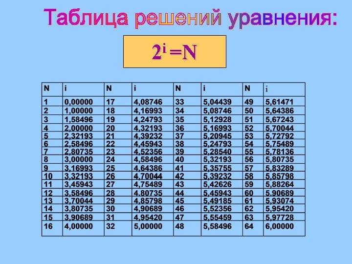 i =N 2