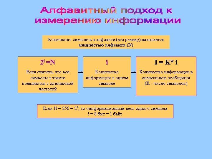 Количество символов в алфавите (его размер) называется мощностью алфавита (N) 2 i =N i