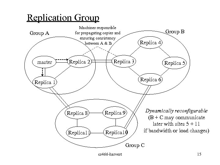 Replication Group A master Machines responsible for propagating copies and ensuring consistency between A