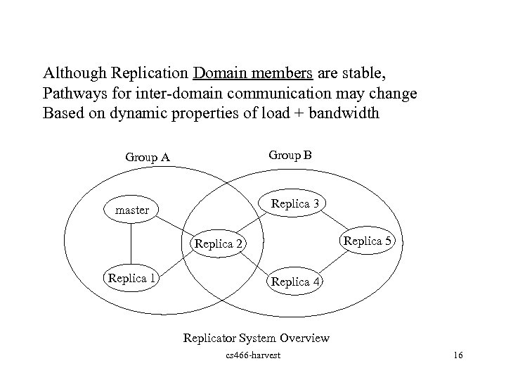 Although Replication Domain members are stable, Pathways for inter-domain communication may change Based on