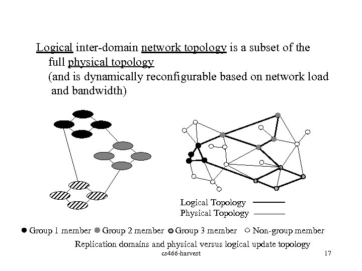 Logical inter-domain network topology is a subset of the full physical topology (and is