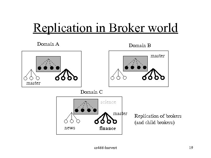 Replication in Broker world Domain A Domain B master Domain C science master news