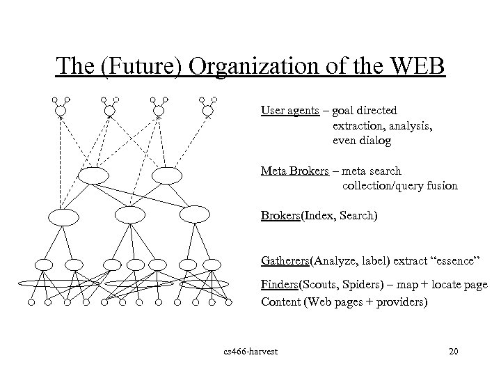 The (Future) Organization of the WEB User agents – goal directed extraction, analysis, even