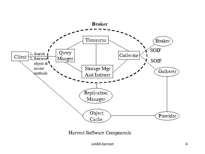 Broker Thesaurus Client 1. Search 2. Retrieve object & access methods Query Manger Broker