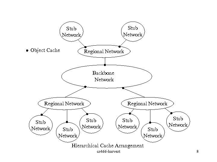 Stub Network Object Cache Regional Network Backbone Network Regional Network Stub Network Stub Network