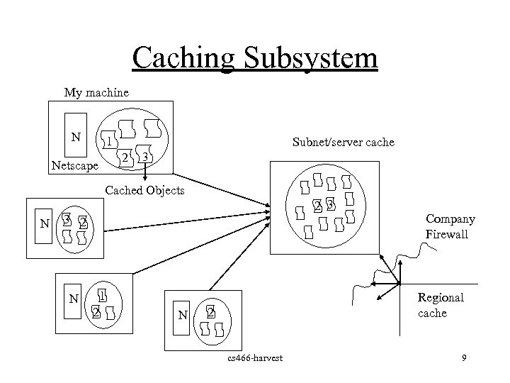 Caching Subsystem My machine N 1 Subnet/server cache 2 Netscape 3 Cached Objects N