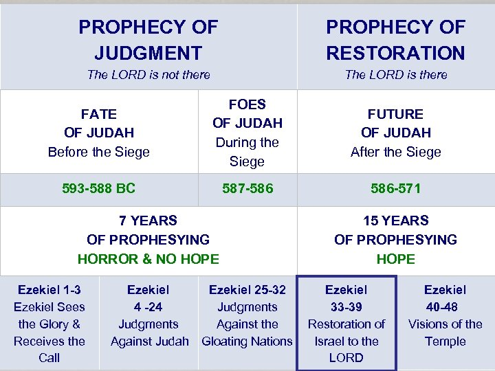 PROPHECY OF JUDGMENT PROPHECY OF RESTORATION The LORD is not there The LORD is