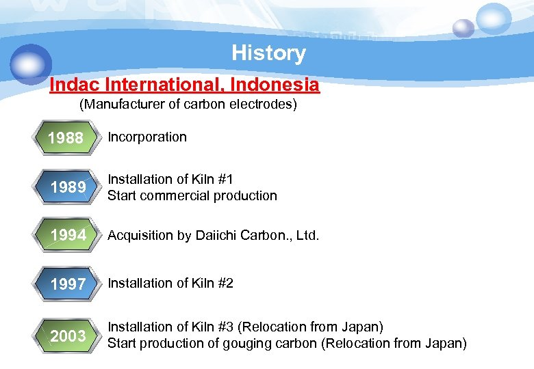 History Indac International, Indonesia (Manufacturer of carbon electrodes) 1988 Incorporation 1989 Installation of Kiln