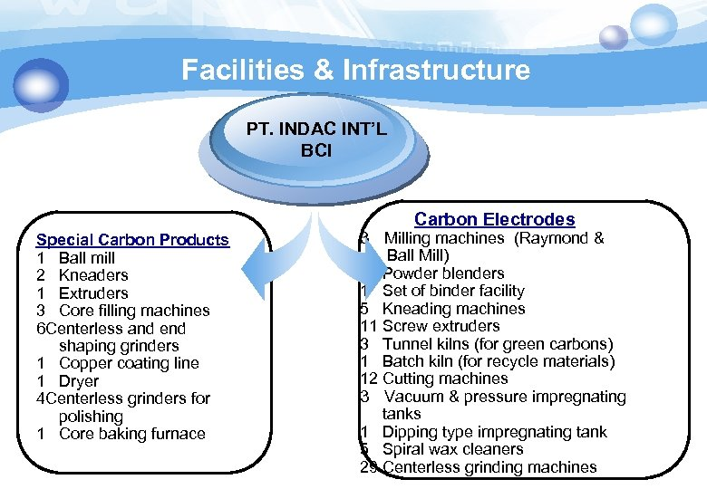 Facilities & Infrastructure PT. INDAC INT'L BCI Carbon Electrodes Special Carbon Products 1 Ball