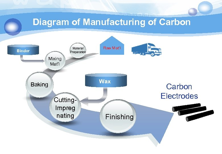 Diagram of Manufacturing of Carbon Material Preparation Binder Raw Mat'l Mixing Mat'l Wax Baking